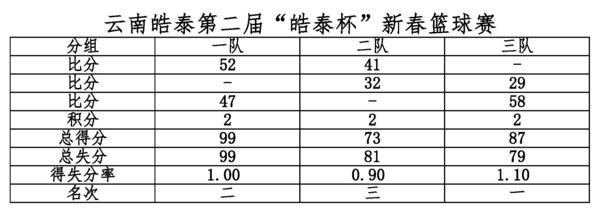2019新春篮球赛成绩1.jpg